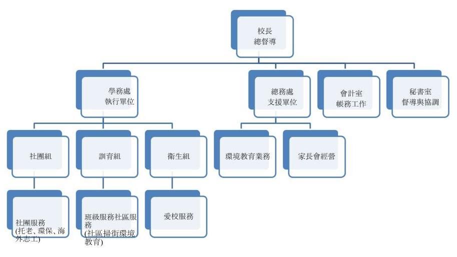 服務學習組織架構